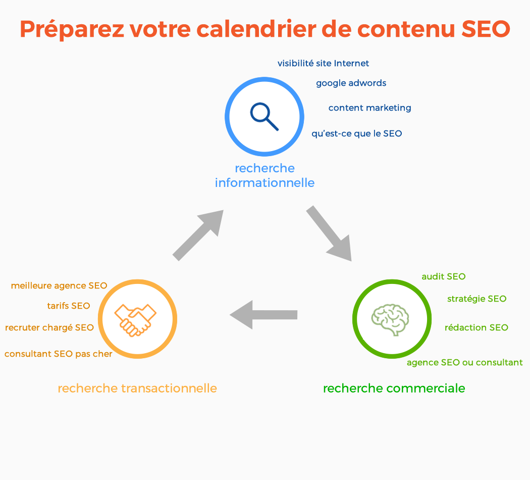 calendrier editorial seo