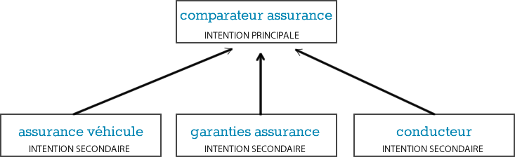Comparateur assurance