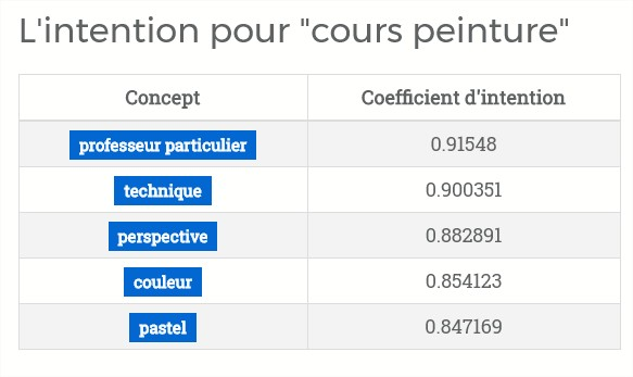 intention internaute par l'outil SEOQuantum