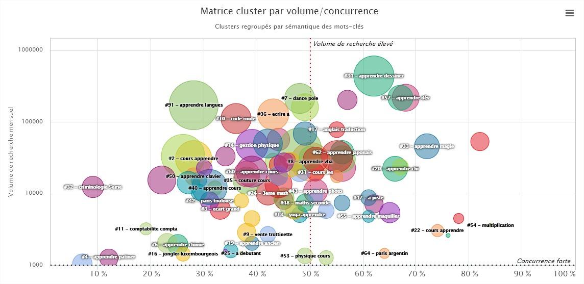 Matrice clusters sémantique