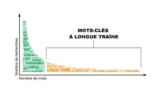 mots-cles-longue-traine-mobile