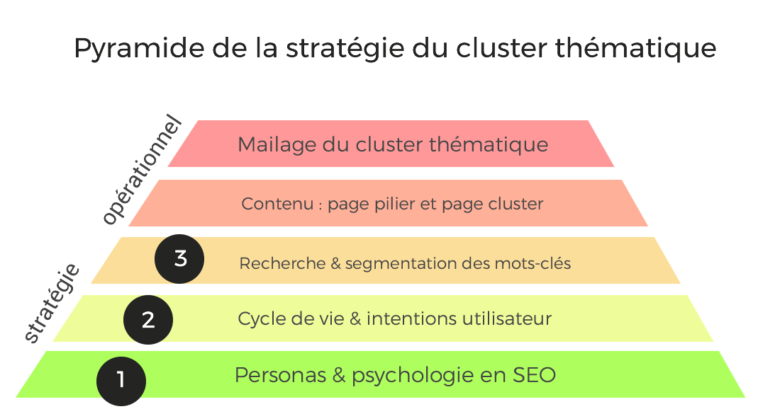pyramide cluster thematique