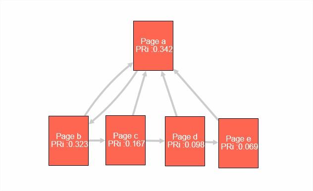 Structure SEO hiérarchique