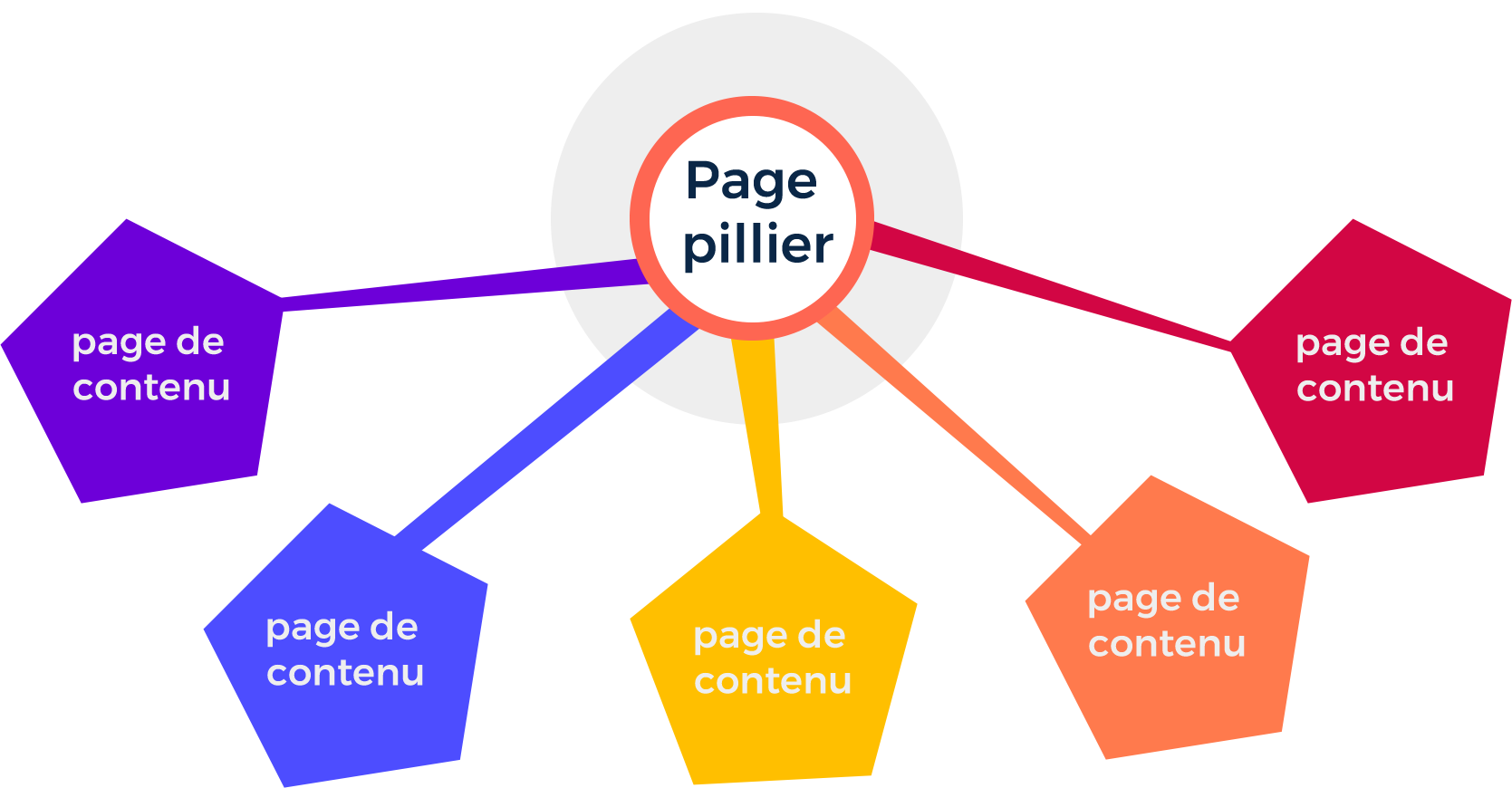 Topic cluster définition