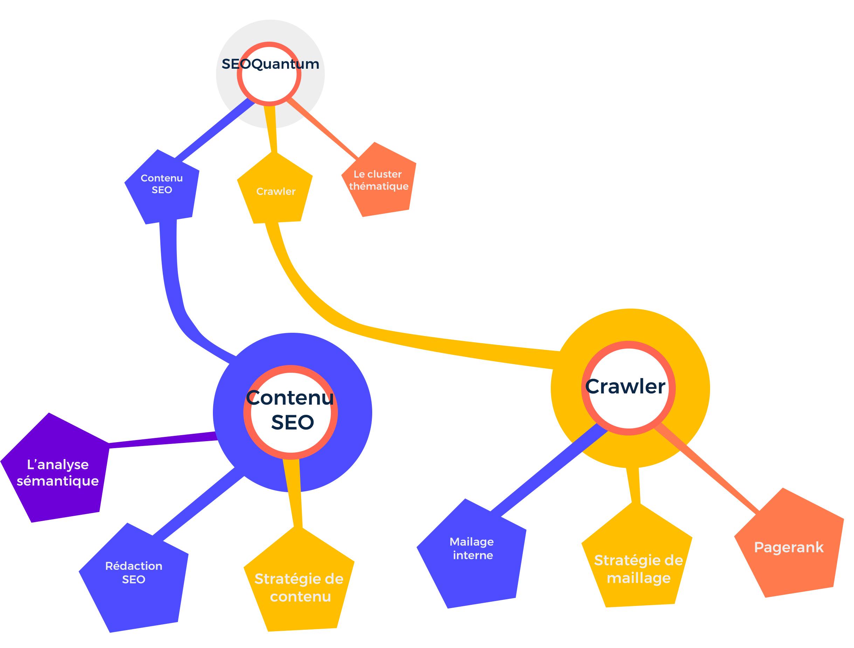 Topic cluster seoquantum