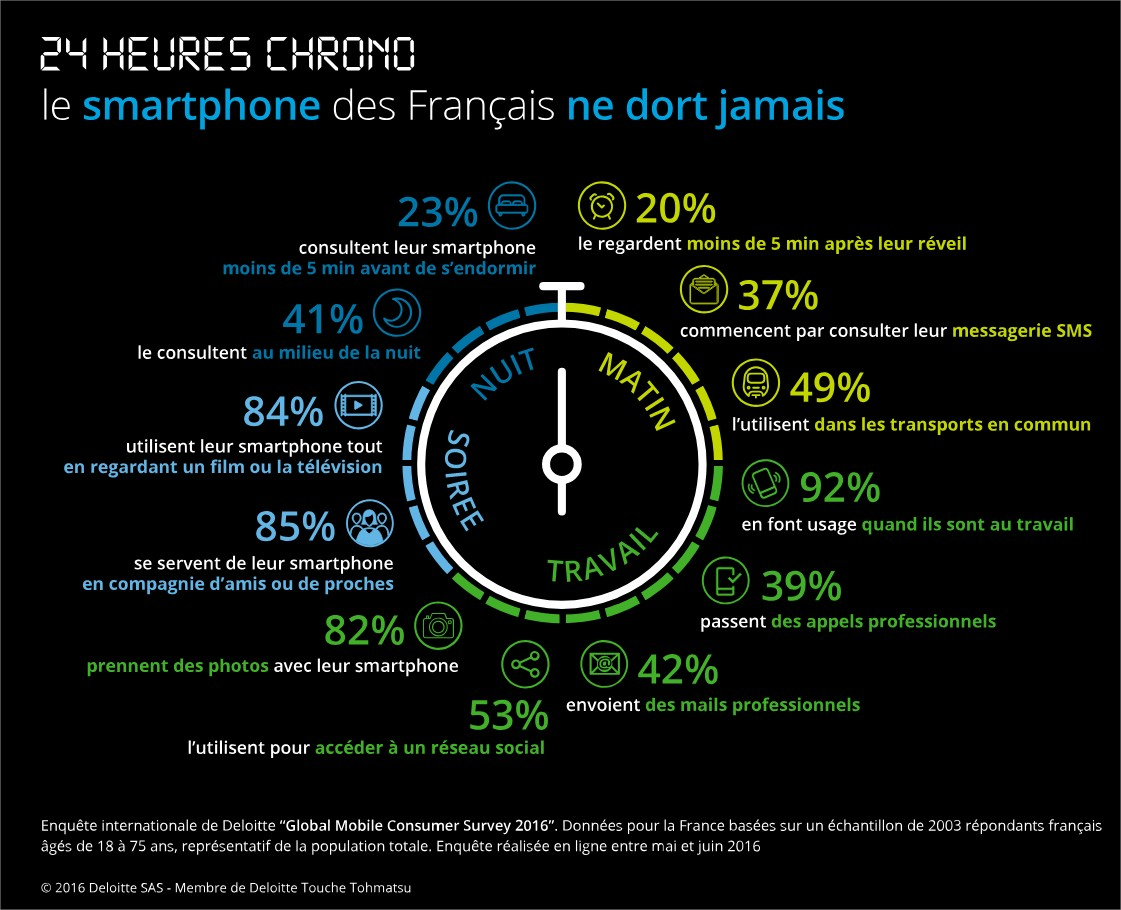 Infographie usages mobile